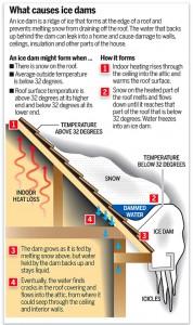 UMN Ice dam graphic